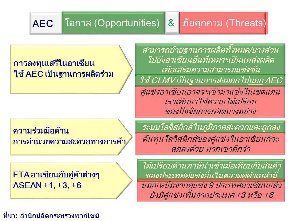 โอกาส (Opportunities) & ภัยคุกคาม (Threats)