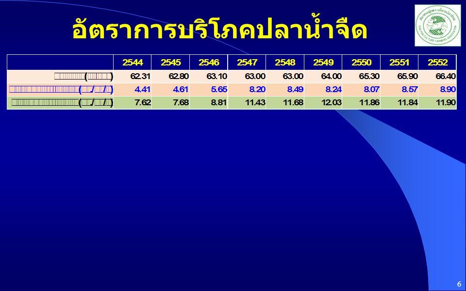 อัตราการบริโภคปลาน้ำจืด
