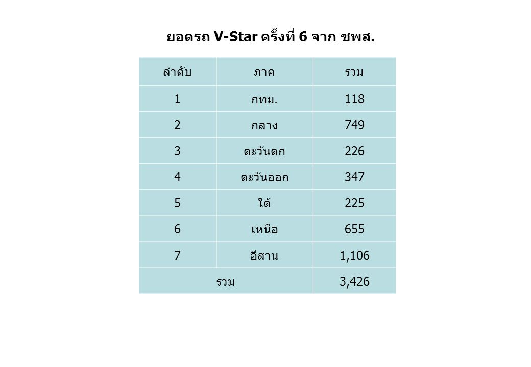 ยอดรถ V-Star ครั้งที่ 6 จาก ชพส.