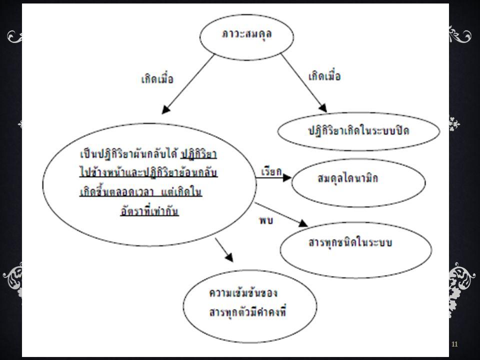 FLAS: Chemical Equilibrium