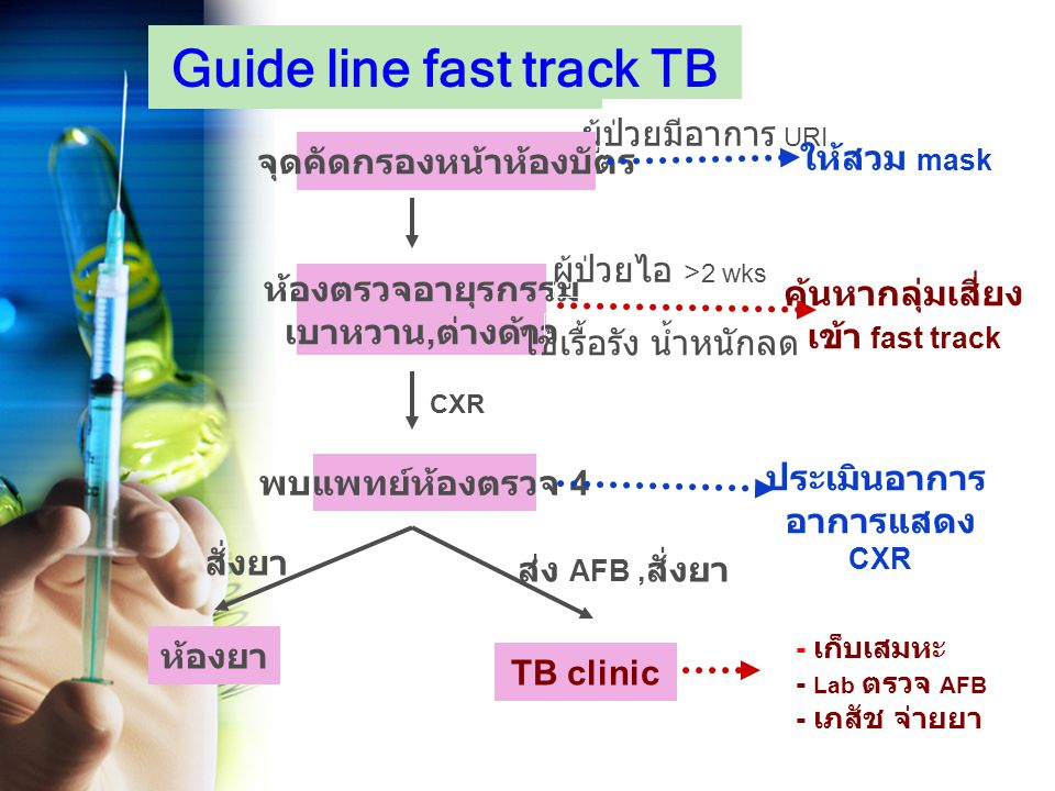 Guide line fast track TB