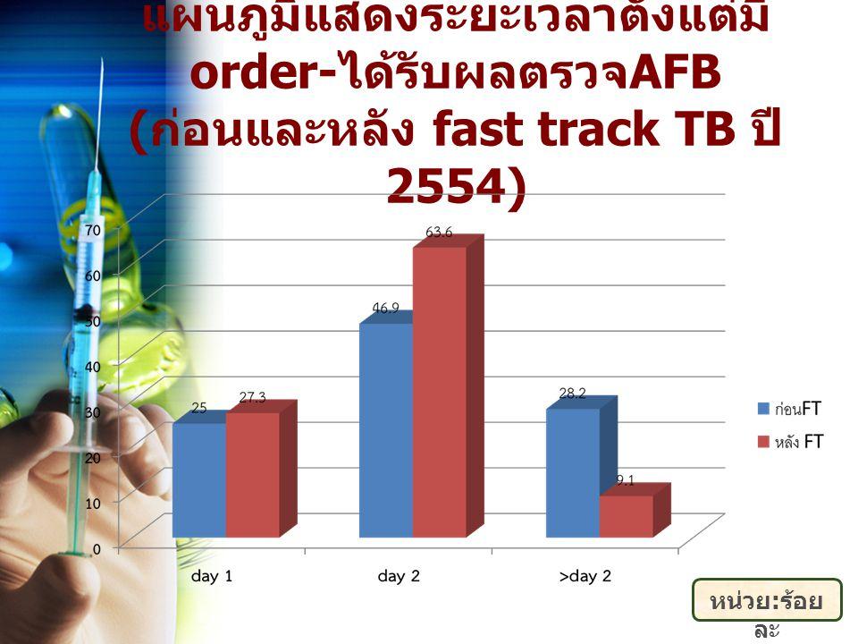 แผนภูมิแสดงระยะเวลาตั้งแต่มีorder-ได้รับผลตรวจAFB (ก่อนและหลัง fast track TB ปี2554)