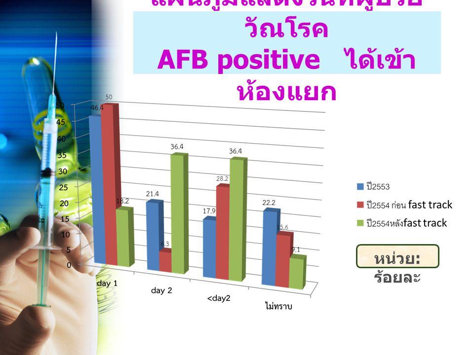 แผนภูมิแสดงวันที่ผู้ป่วยวัณโรค AFB positive ได้เข้าห้องแยก