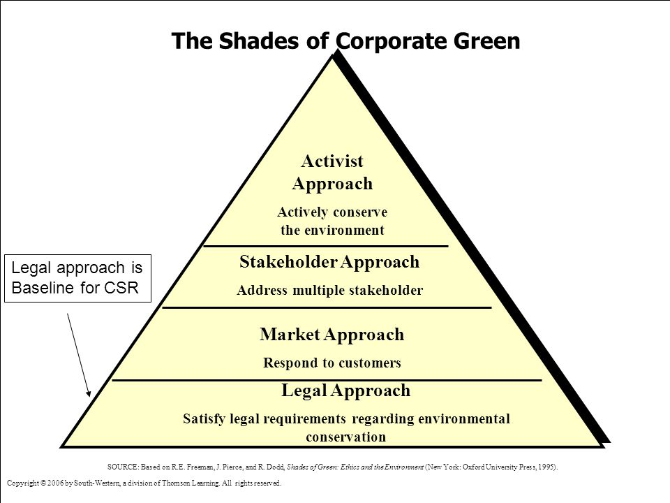 The Shades of Corporate Green