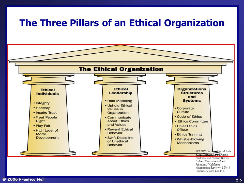 The Three Pillars of an Ethical Organization