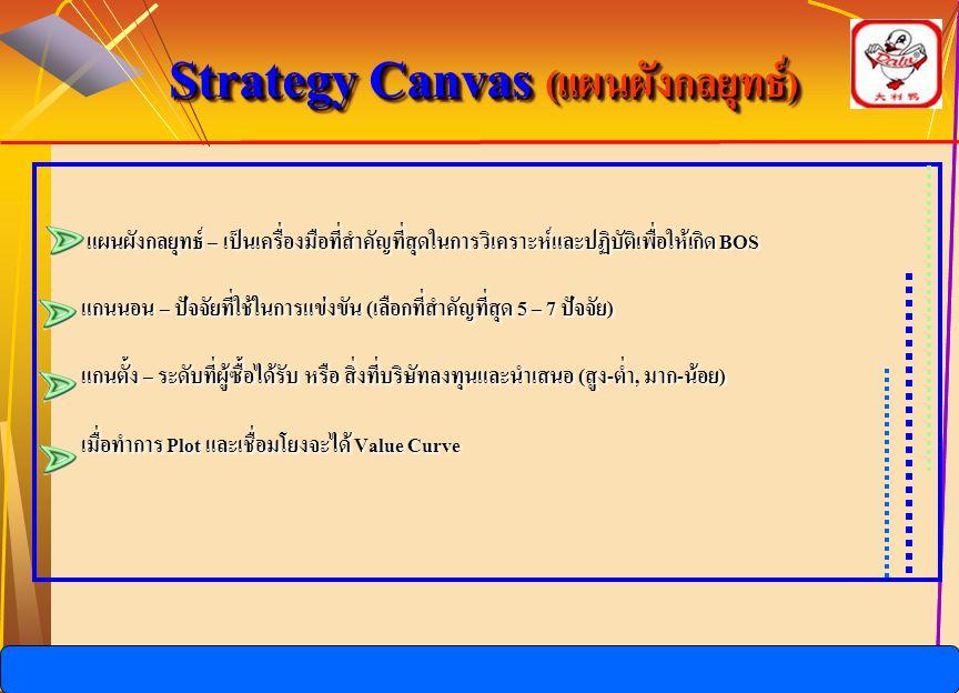 Strategy Canvas (แผนผังกลยุทธ์)