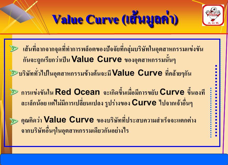 Value Curve (เส้นมูลค่า)
