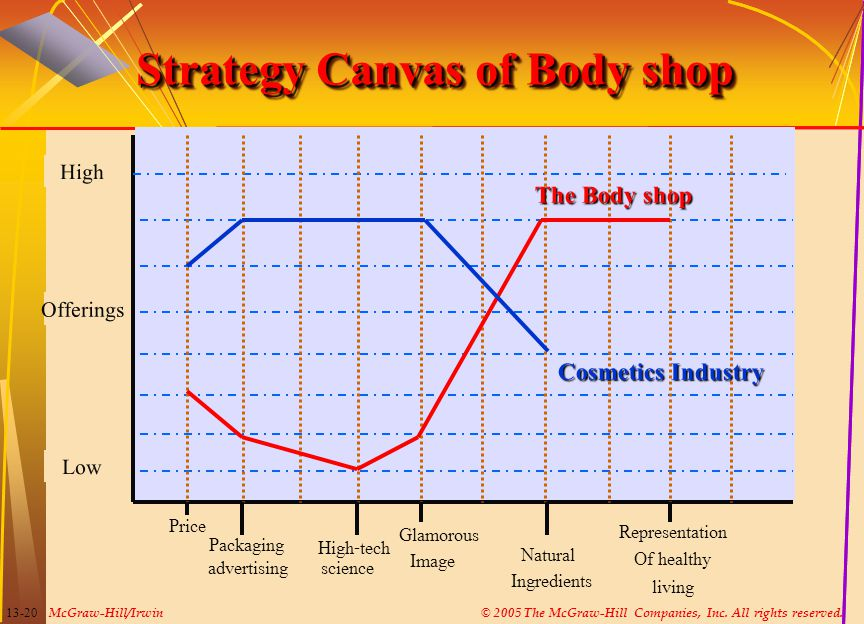 Strategy Canvas of Body shop
