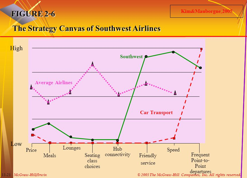 The Strategy Canvas of Southwest Airlines