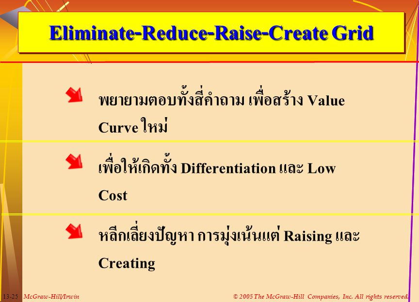 Eliminate-Reduce-Raise-Create Grid