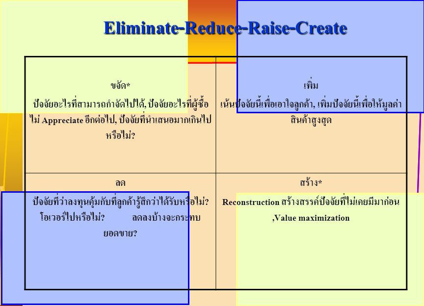 Eliminate-Reduce-Raise-Create