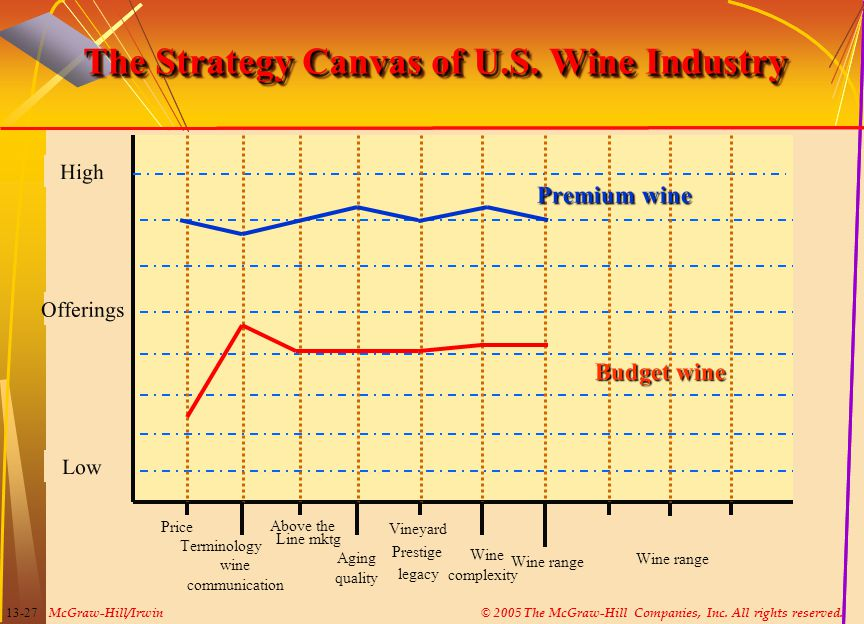 The Strategy Canvas of U.S. Wine Industry