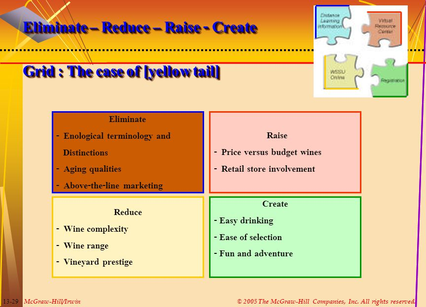 Eliminate – Reduce – Raise - Create