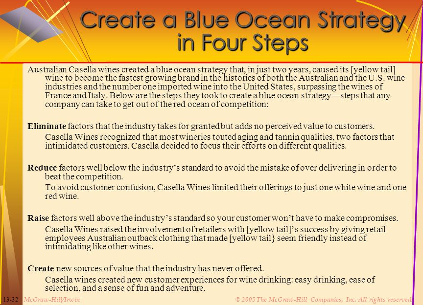 Create a Blue Ocean Strategy in Four Steps
