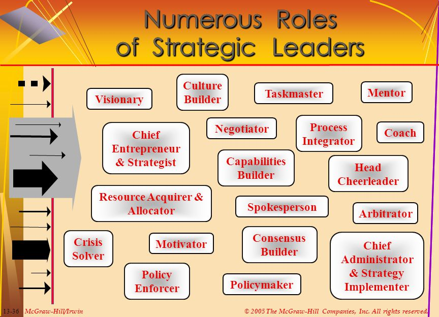 Numerous Roles of Strategic Leaders