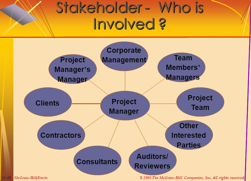 Stakeholder - Who is Involved