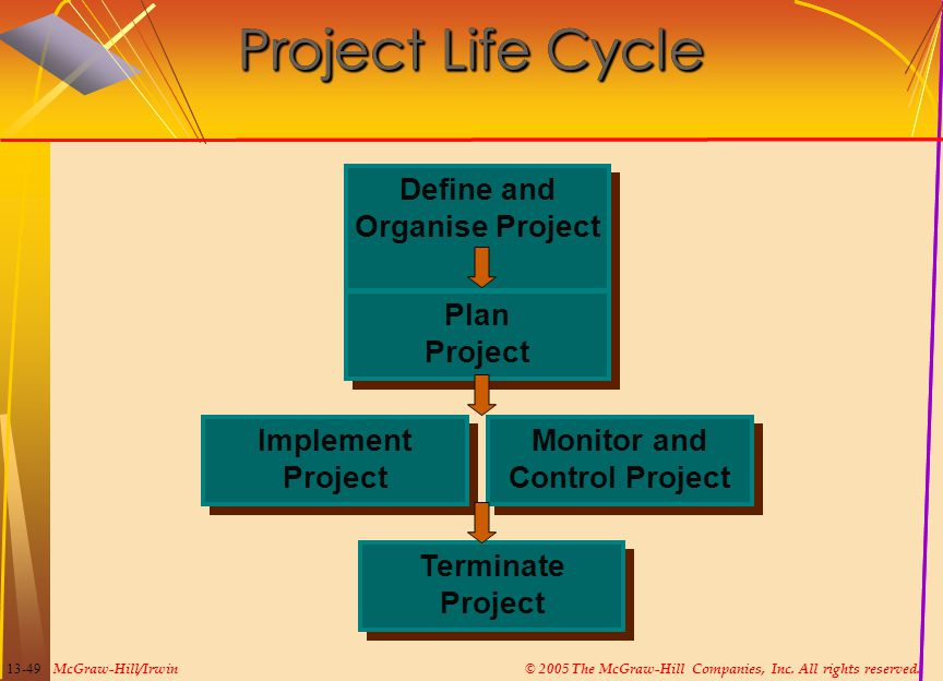 Define and Organise Project Monitor and Control Project