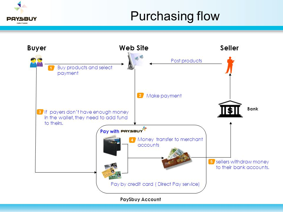 Purchasing flow Buyer Web Site Seller Post products