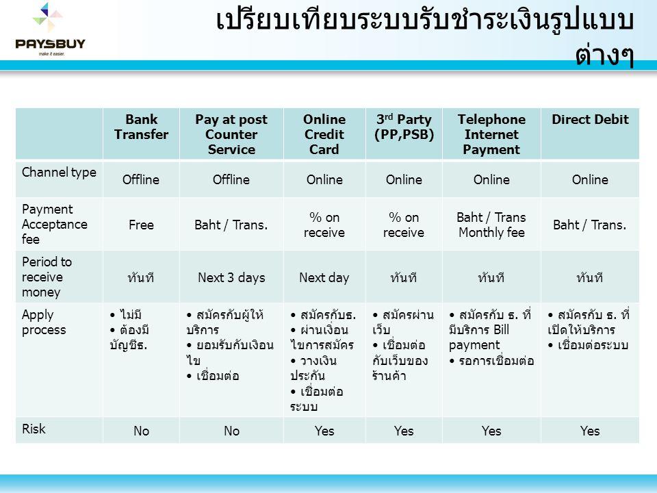 เปรียบเทียบระบบรับชำระเงินรูปแบบต่างๆ