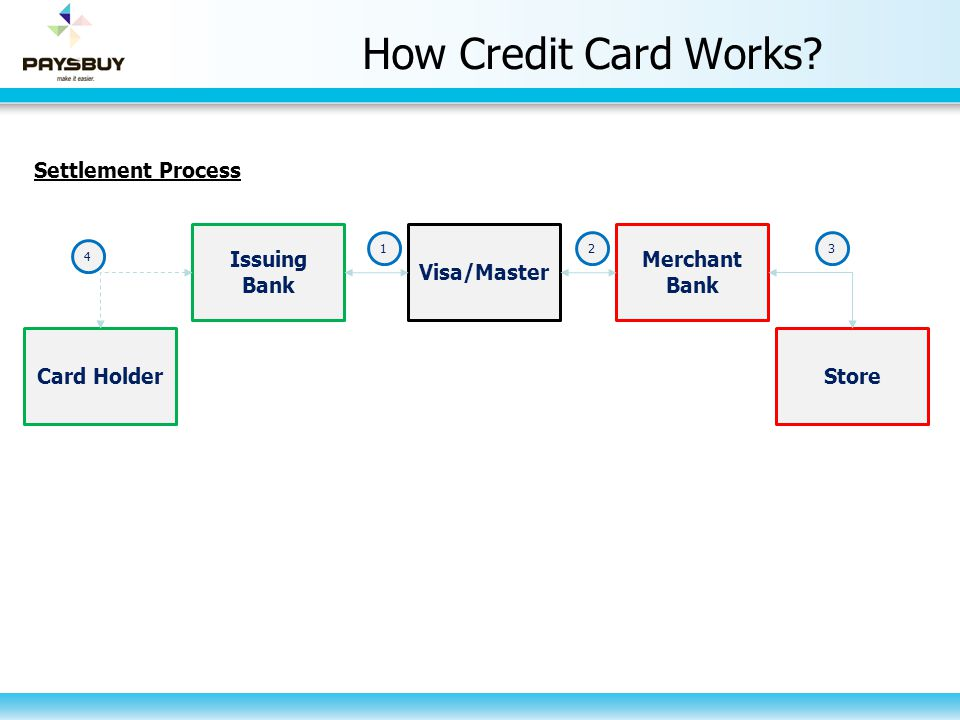 How Credit Card Works Settlement Process Issuing Bank Visa/Master