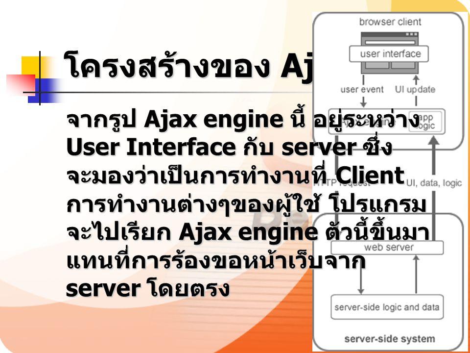 โครงสร้างของ Ajax จากรูป Ajax engine นี้ อยู่ระหว่าง