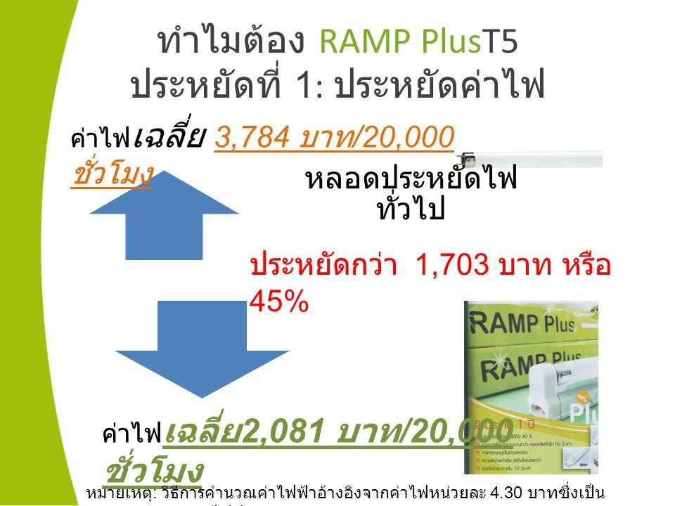 ทำไมต้อง RAMP PlusT5 ประหยัดที่ 1: ประหยัดค่าไฟ