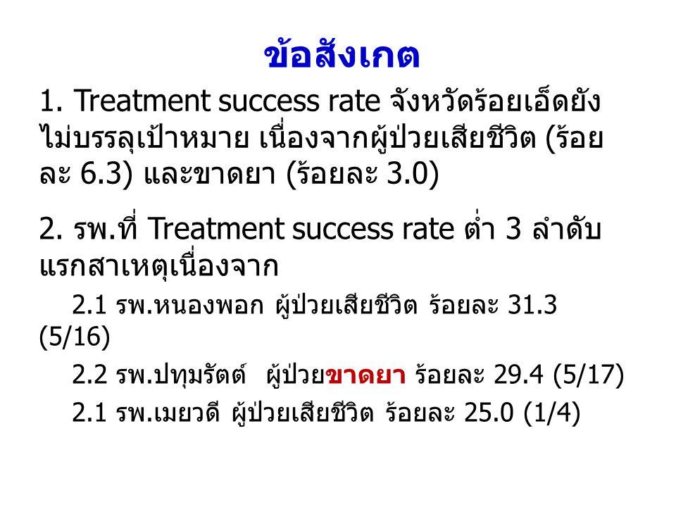 ข้อสังเกต 1. Treatment success rate จังหวัดร้อยเอ็ดยัง ไม่บรรลุเป้าหมาย เนื่องจากผู้ป่วยเสียชีวิต (ร้อยละ 6.3) และขาดยา (ร้อยละ 3.0)