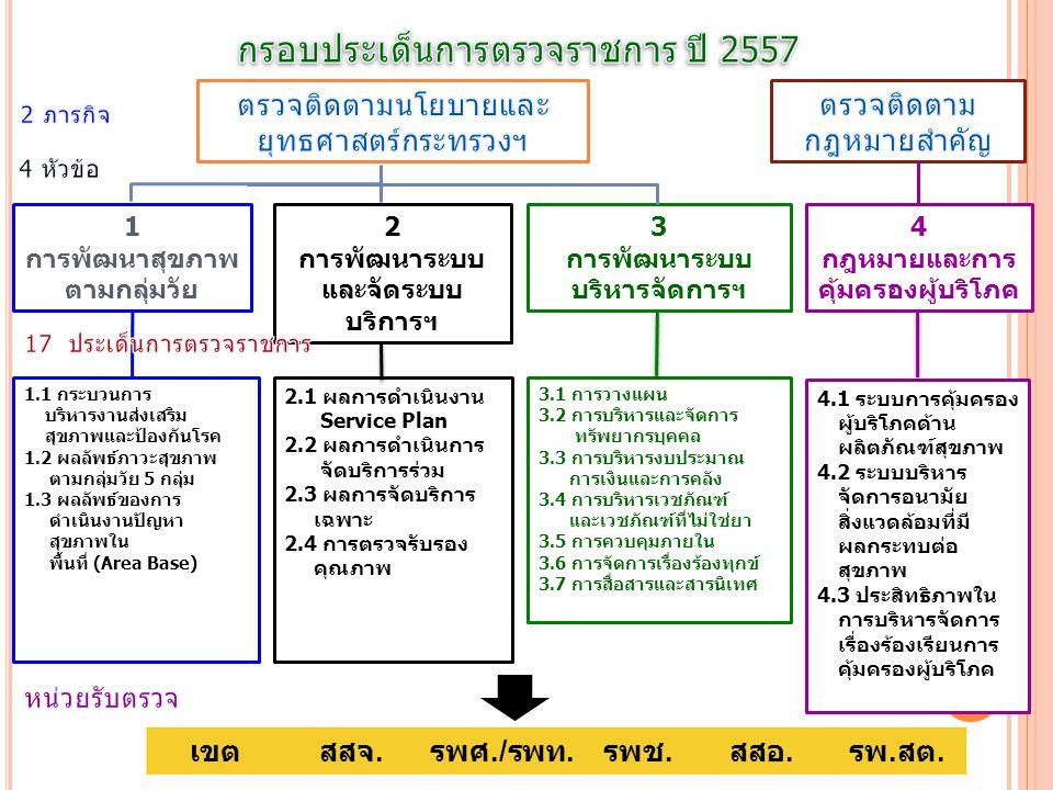กรอบประเด็นการตรวจราชการ ปี 2557
