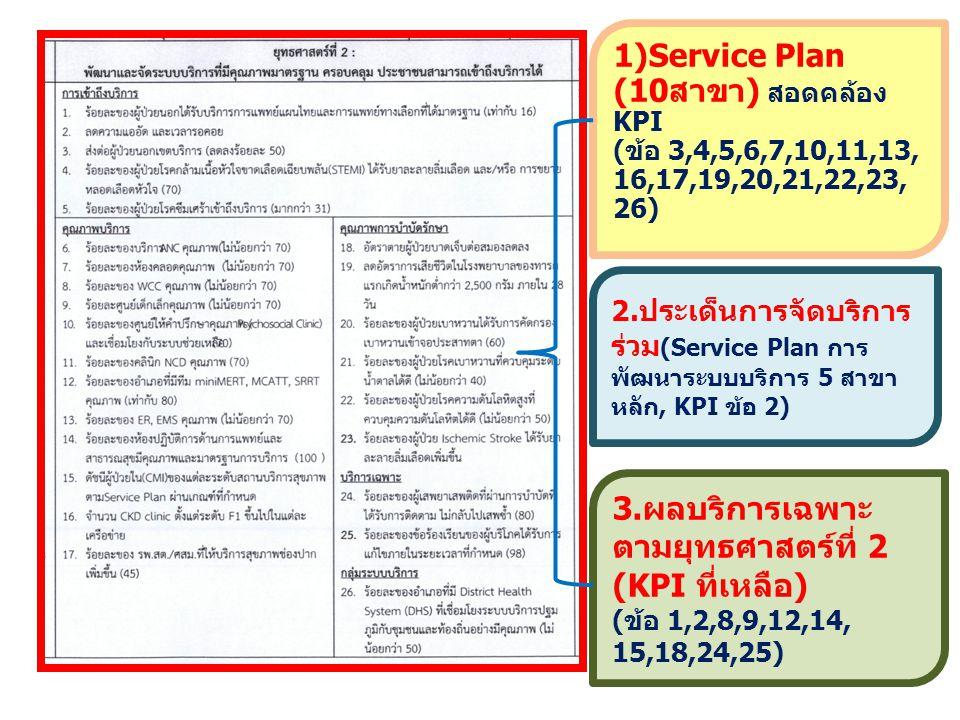 1)Service Plan (10สาขา) สอดคล้อง KPI