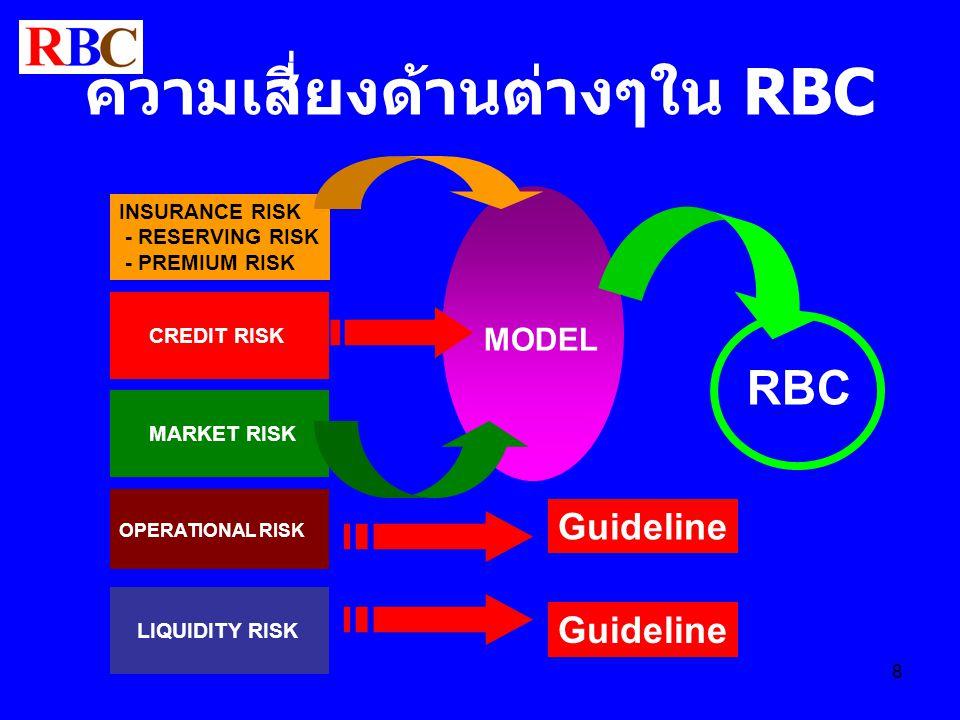 ความเสี่ยงด้านต่างๆใน RBC