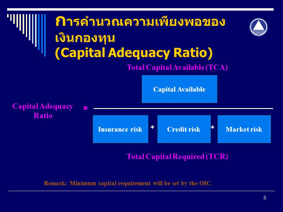 การคำนวณความเพียงพอของเงินกองทุน (Capital Adequacy Ratio)