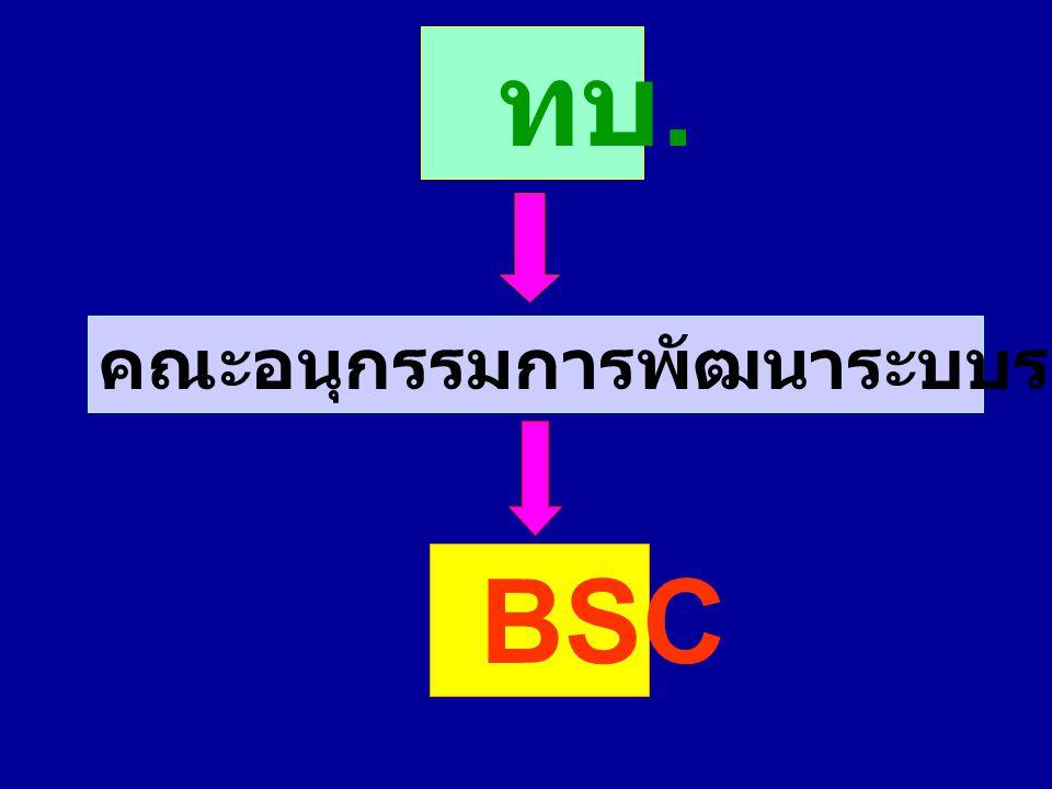 ทบ. คณะอนุกรรมการพัฒนาระบบราชการของ ทบ. BSC