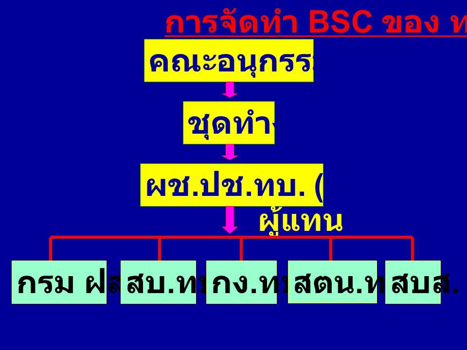 การจัดทำ BSC ของ ทบ. คณะอนุกรรมการฯ. ชุดทำงาน. ผช.ปช.ทบ. (หน.ชุด) ผู้แทน. กรม ฝสธ. สบ.ทบ. กง.ทบ.