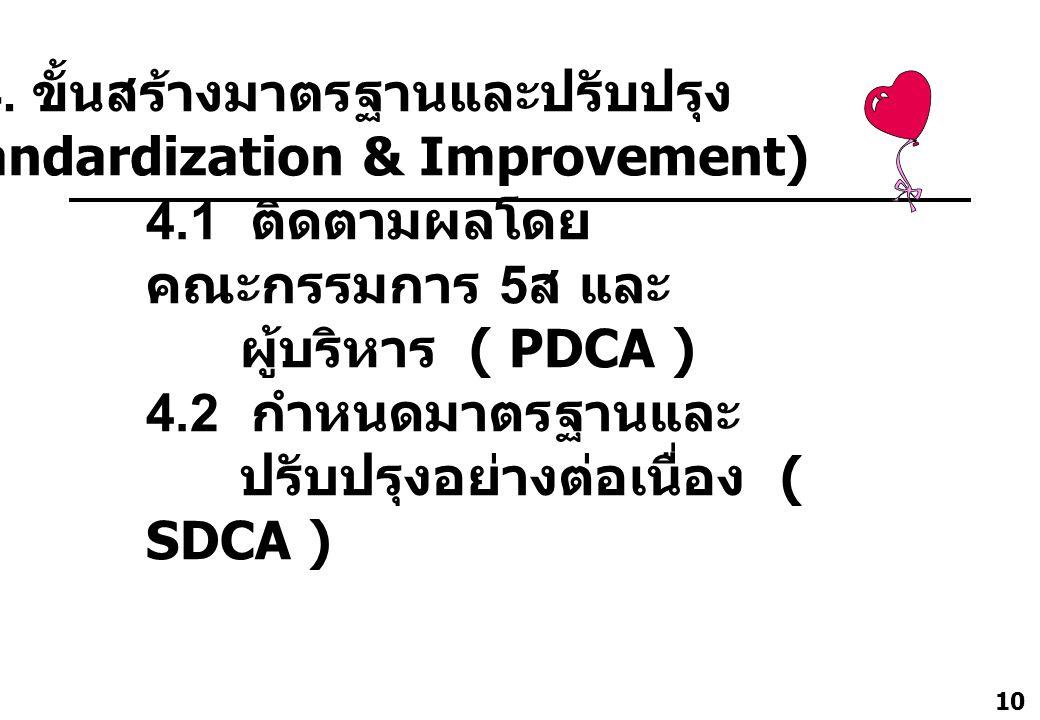 4. ขั้นสร้างมาตรฐานและปรับปรุง (Standardization & Improvement)