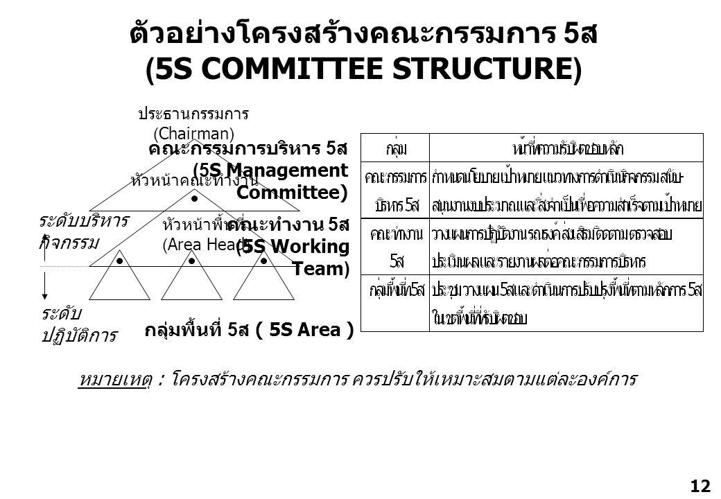 ตัวอย่างโครงสร้างคณะกรรมการ 5ส (5S COMMITTEE STRUCTURE)