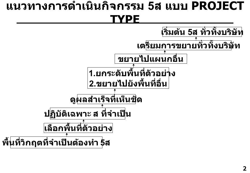 แนวทางการดำเนินกิจกรรม 5ส แบบ PROJECT TYPE