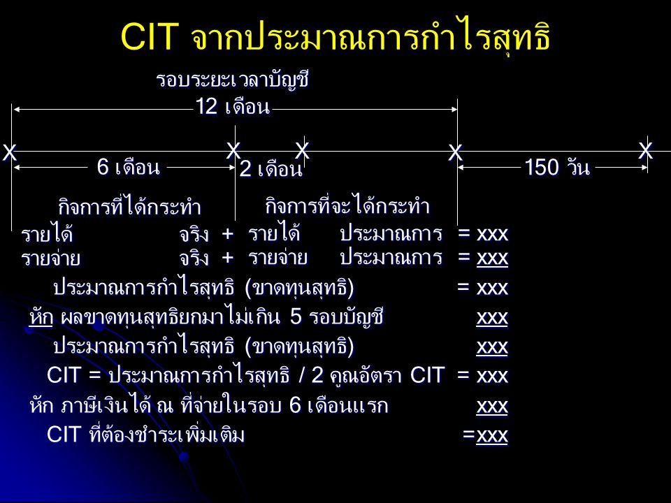 CIT จากประมาณการกำไรสุทธิ