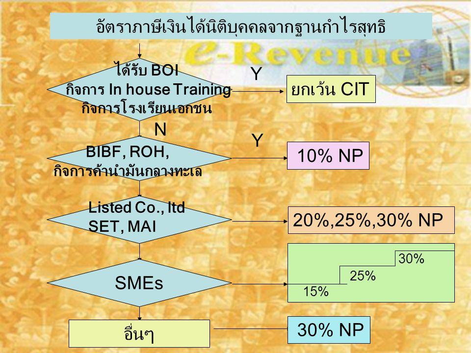 กิจการ In house Training กิจการค้านำมันกลางทะเล
