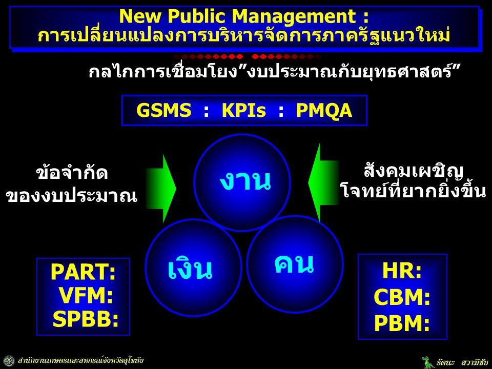 งาน คน เงิน HR: CBM: PBM: PART: VFM: SPBB: