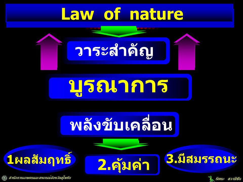 บูรณาการ Law of nature วาระสำคัญ พลังขับเคลื่อน 2.คุ้มค่า 1ผลสัมฤทธิ์