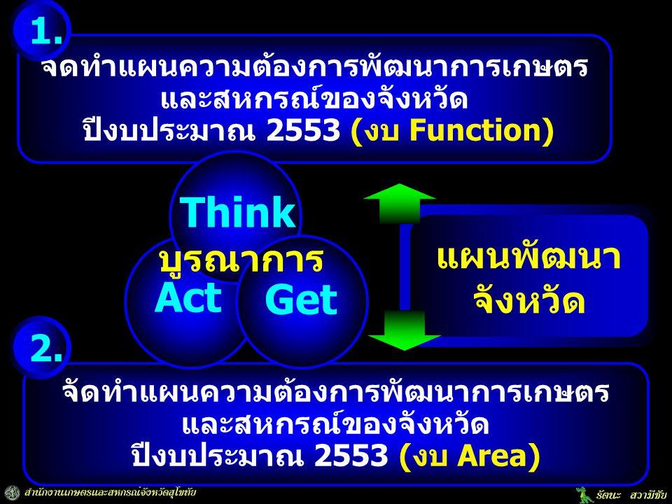 Think Act Get 1. แผนพัฒนา จังหวัด บูรณาการ 2.