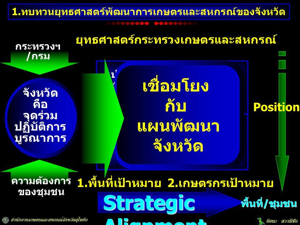 Strategic Alignment เชื่อมโยง กับ แผนพัฒนา จังหวัด