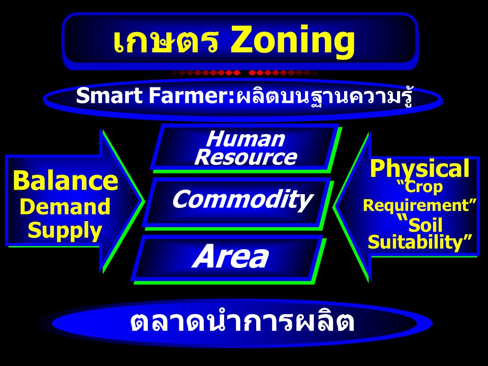 Crop Requirement Soil Suitability