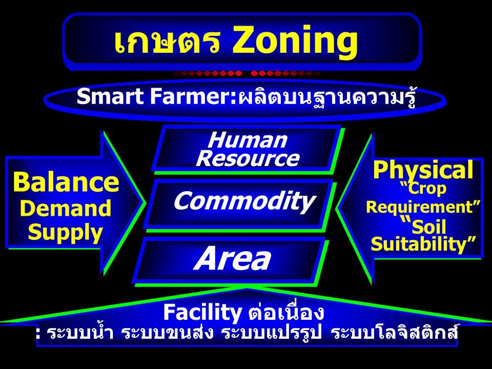 เกษตร Zoning Area Balance Physical Commodity