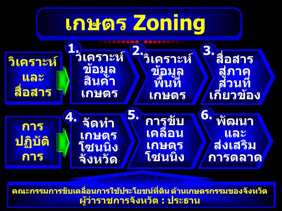 เกษตร Zoning 1. 2. 3. วิเคราะห์ ข้อมูล สินค้า เกษตร