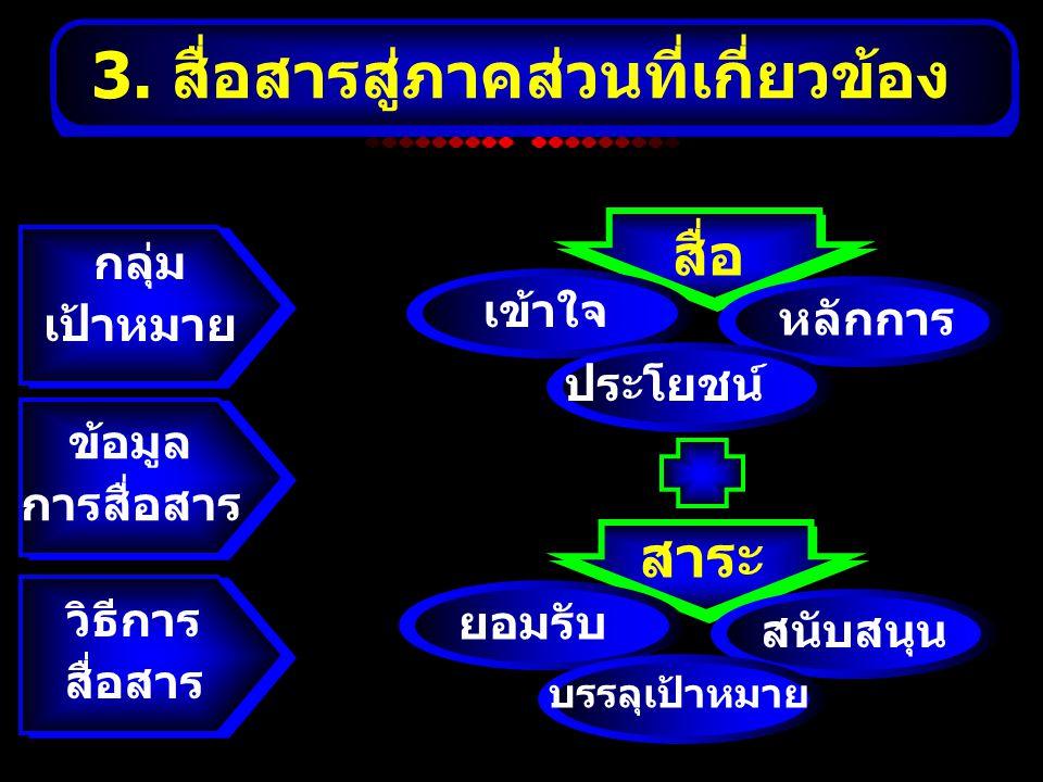 3. สื่อสารสู่ภาคส่วนที่เกี่ยวข้อง