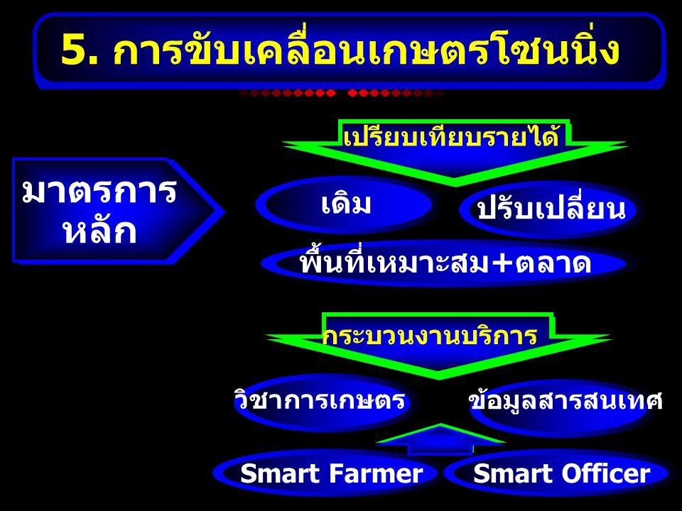 5. การขับเคลื่อนเกษตรโซนนิ่ง