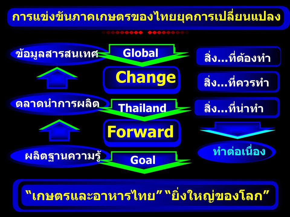 Change Forward เกษตรและอาหารไทย ยิ่งใหญ่ของโลก