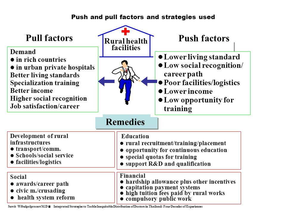 Push and pull factors and strategies used