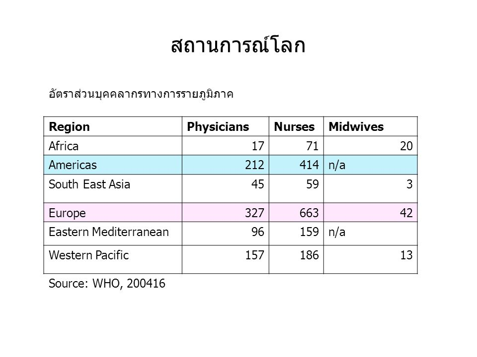 สถานการณ์โลก อัตราส่วนบุคคลากรทางการรายภูมิภาค Region Physicians